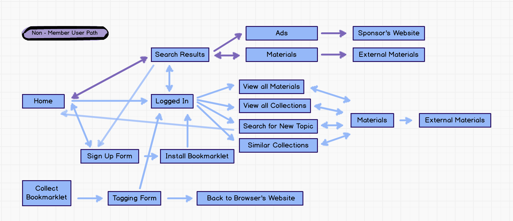 Flow charts technochic screen shot 2013 04 17 at 112024 am ccuart Choice Image