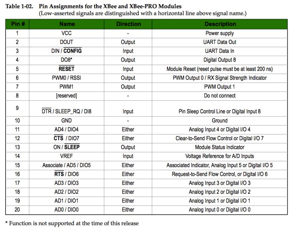 Xbee I / O Chart