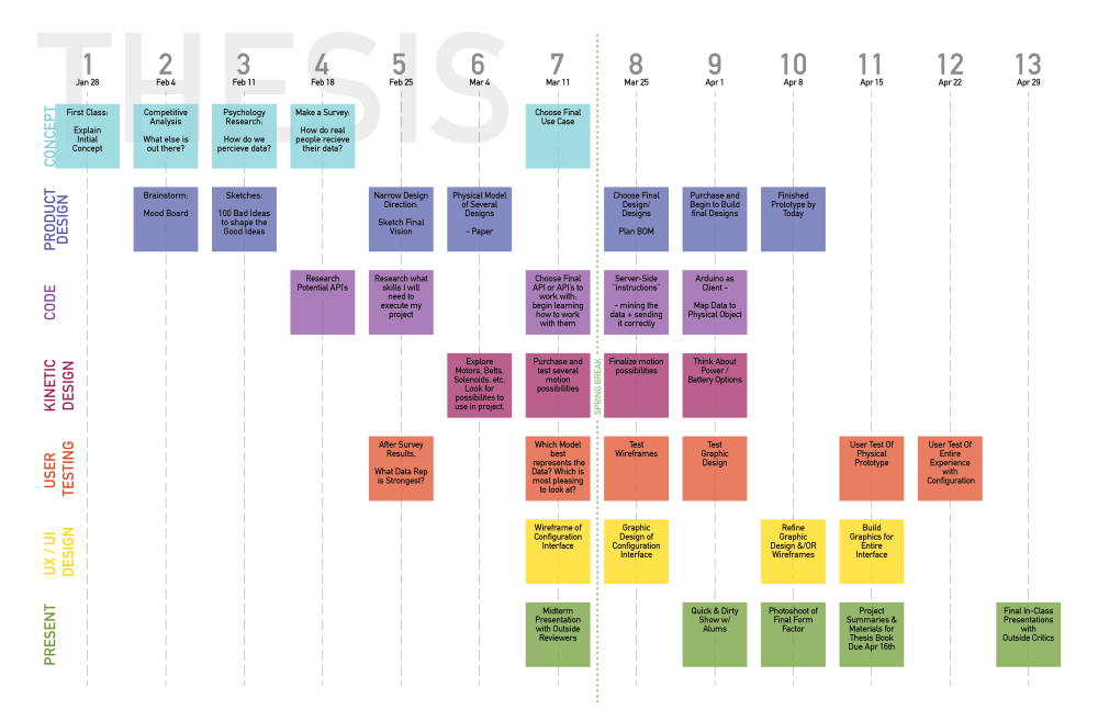 THESIS_timeline